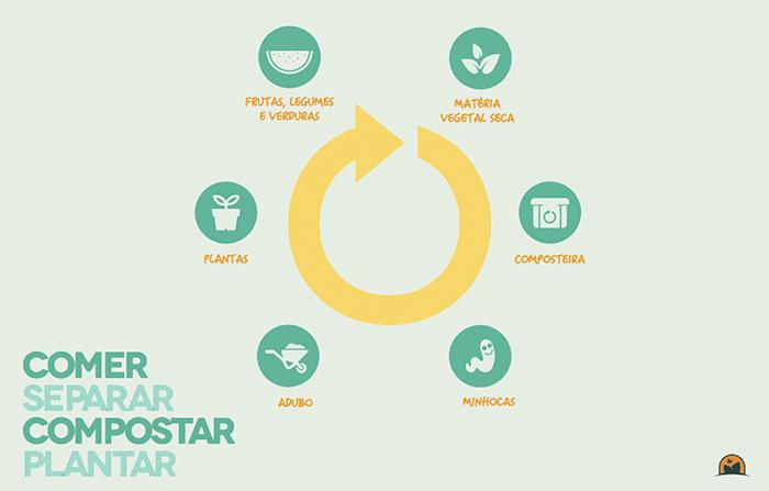 ciclo-compostagem_blog